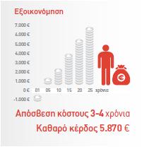 ΑΠΟΣΒΕΣΗ-3-ΕΤΗ Καθαρό κέρδος 5,870 €